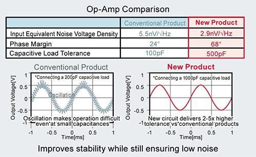 Op-Amp Comparison