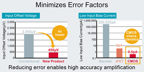 Minimizes Error Factors