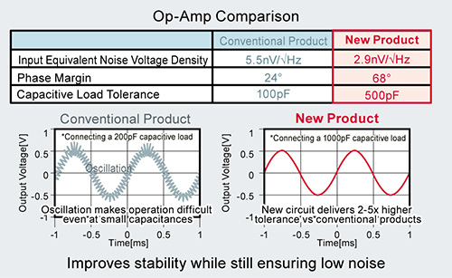 Low Noise, Low Input Offset Voltage CMOS Operational