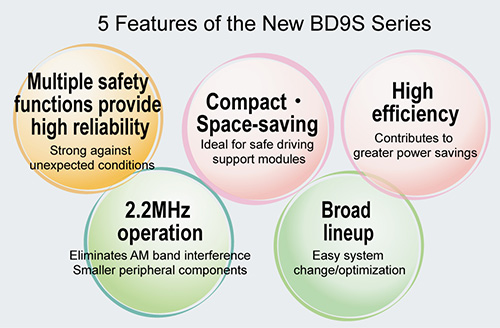 5 Features of the New BD9S Series