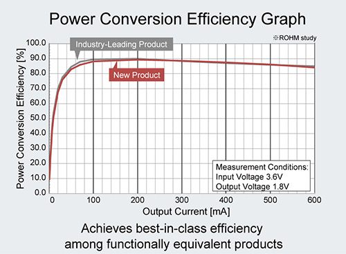 Power Conversion Efficiency Graph