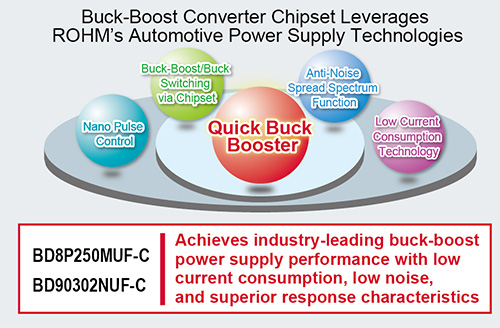 Buck-Boost Converter Chipset Leverages ROHM's Automotive Power Supply Technologies