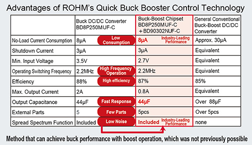 Advantages of ROHM's Quick Buck Booster Control Technology