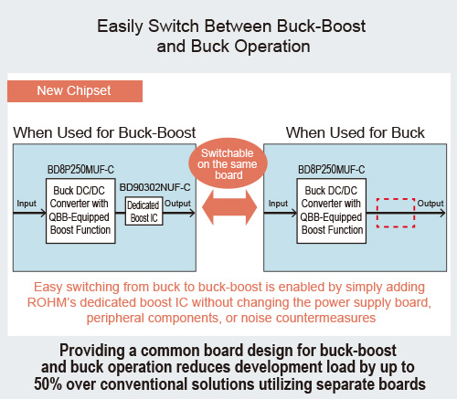 Easily Switch Between Buck-Boost and Buck Operation