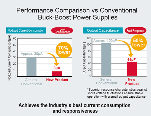 Performance Comparison vs Conventional Buck-Boost Power Supplies