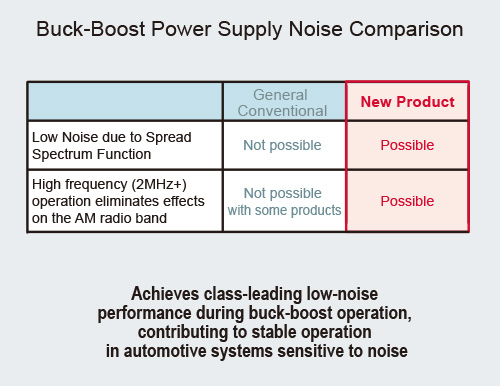 Buck-Boost Power Supply Noise Comparison
