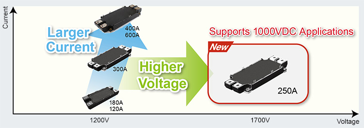 New 1700 SiC Power Module Supports 1000VDC Applications
