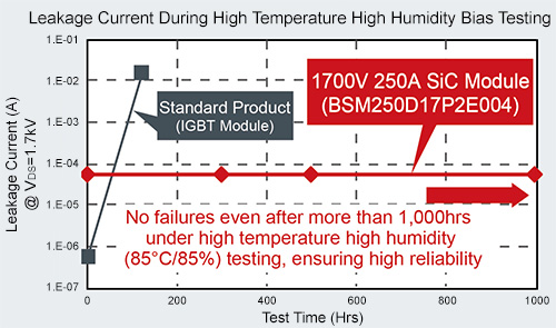 Leakage Current During High Temperature High Humidity Bias Testing