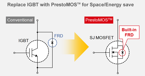 Replace IGBT with PrestoMOS<sup>TM</sup> for Space/Energy save