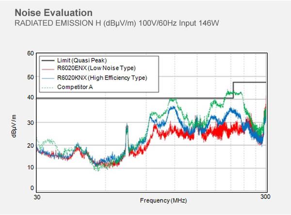 Noise Evaluation