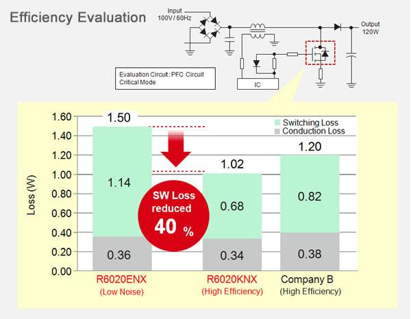 Efficiency Evaluation