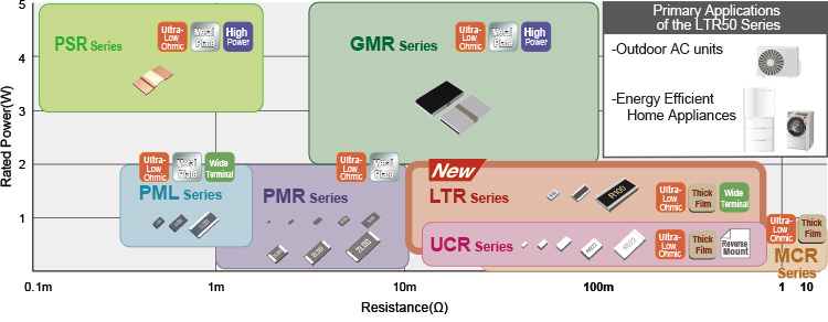 Low Ohmic Current Detection Resistor Selection Chart