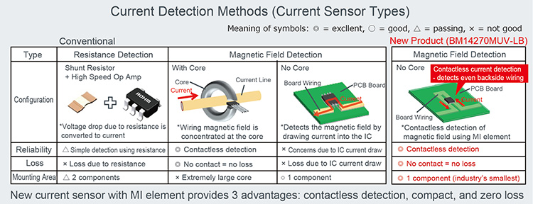 Current Detection Methods (Current Sensor Types)
