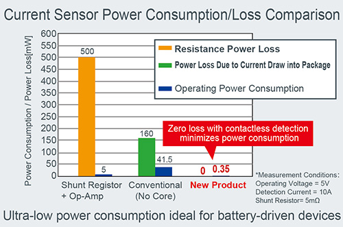 Current Sensor Power Consumption/Loss Comparison