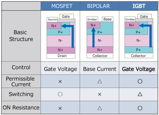 IGBT [Basic Structure and Features of Power Devices]