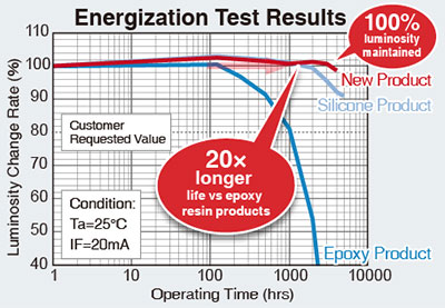 Energization Test Results