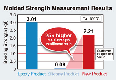 Molded Strength Measurement Results