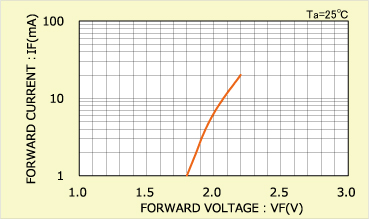 Forward Current (IF) - Forward Voltage (VF) Characteristics Example 1