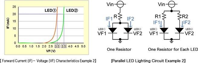 【 Forward Current (IF)- Voltage (VF) Characteristics Example 2】/ [Parallel LED Lighting Circuit Example 2】
