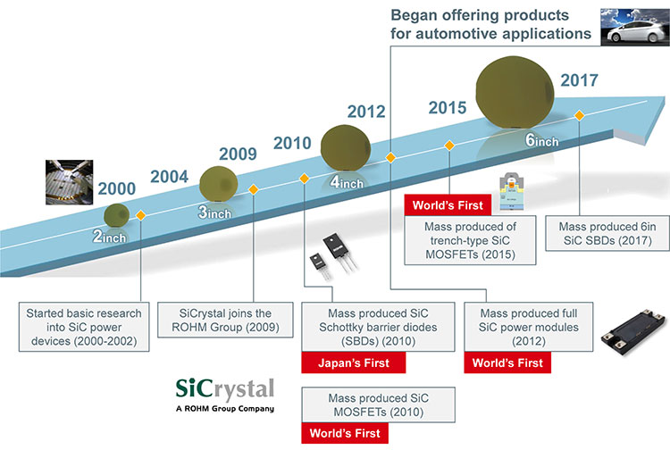 ROHM's Development History of SiC Power Devices