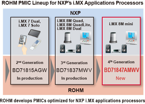 ROHM PMIC Lineup for NXP's i.MX Application Processors