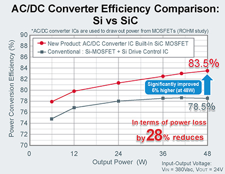 AC/DC Converter Efficiency Comparison: Si vs SiC
