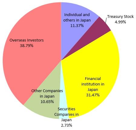Latest Stock Information | Stock Information | Investor
