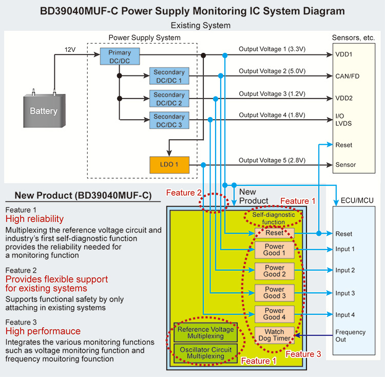 New Power Supply Monitoring IC with Built-In Self-Diagnostic