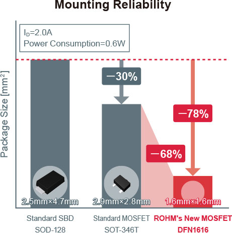 Mounting Reliability