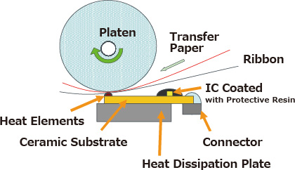 Thermal Transfer Method