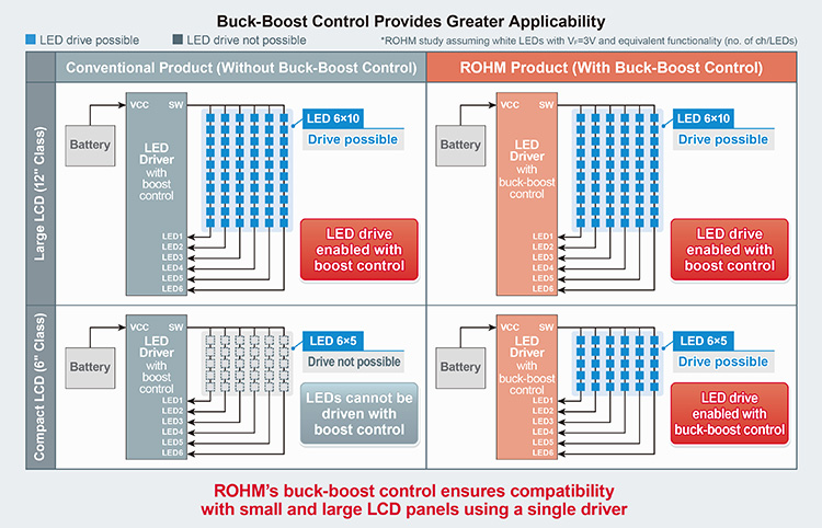 Buck-Boost Control Provides Greater Applicability