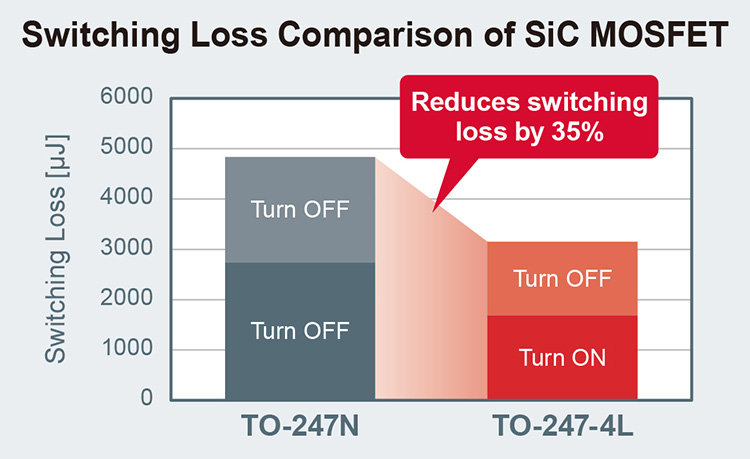 Switching Loss Comparison of SiC MOSFET