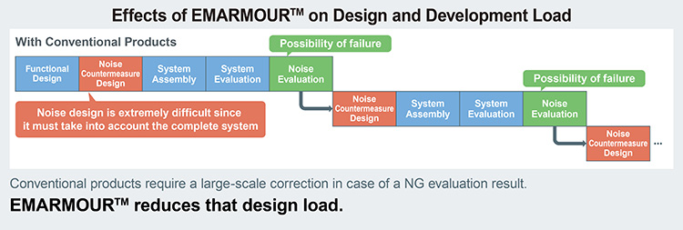 Effects of EMARMOUR™ on Design and Development Load