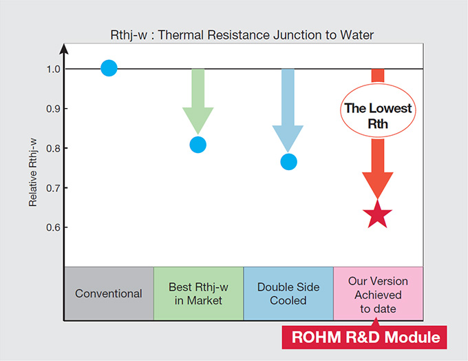 Thermal Resistance (Rthj-w)