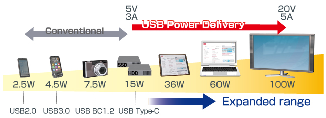 USB Power Delivery Application Examples