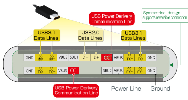 USB Power Derivery | Electronics Basics | ROHMROHM Semiconductor