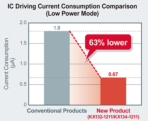 IC Driving Current Consumption Comparison (Low Power Mode)