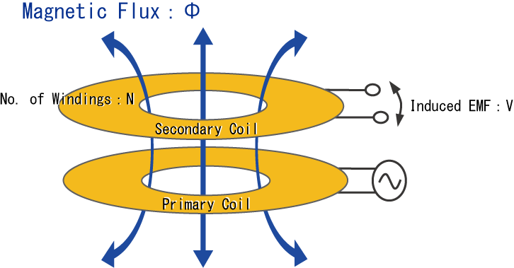 Opposing primary and secondary coils
