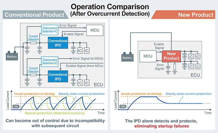 Operation Comparison (After Overcurrent Detection)
