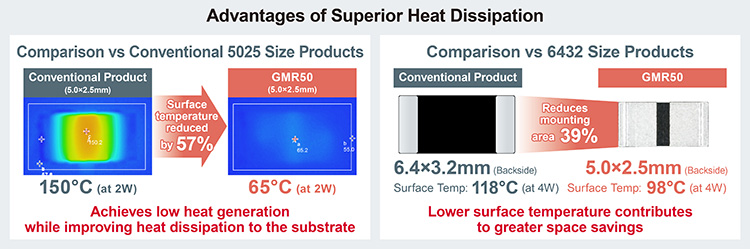 Advantages of Superior Heat Dissipation