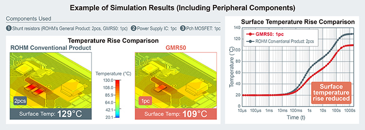 Example of Simulation Results (Including Peripheral Components)