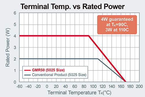 Terminal Temp. vs Rated Power