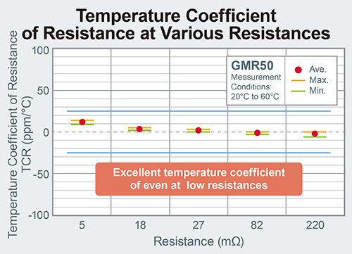 Temperature Coefficient of Resistance at Various Resistances