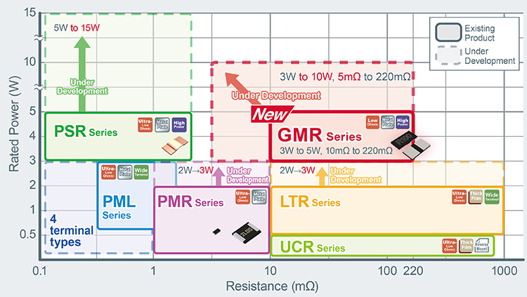 ROHM's Resistor Selection Chart'