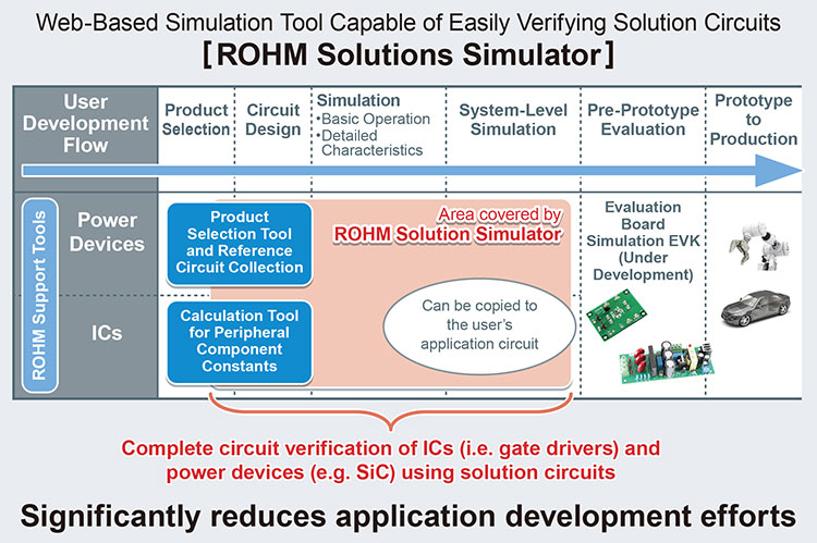 ROHM Solutions Simulator