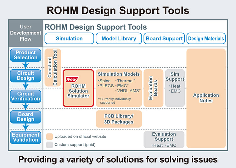 ROHM Design Support Tools