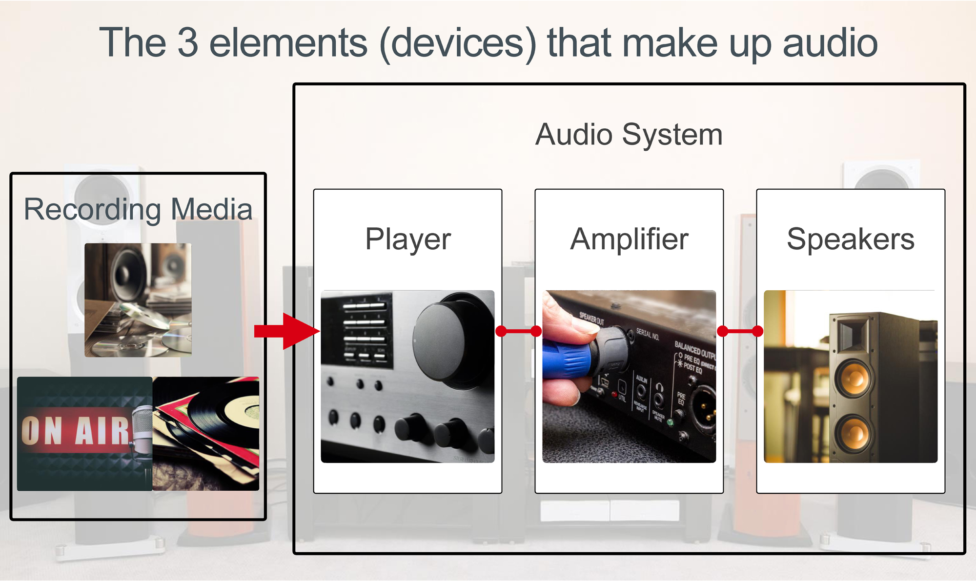 The 3 elements that make up audio