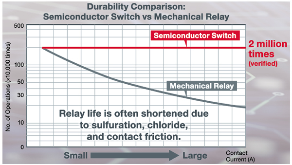 Durability Comparison Semiconductor Switch vs Mechanical Relay