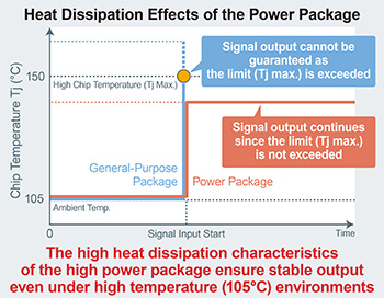 Heat Dissipation Effects of the Power Package