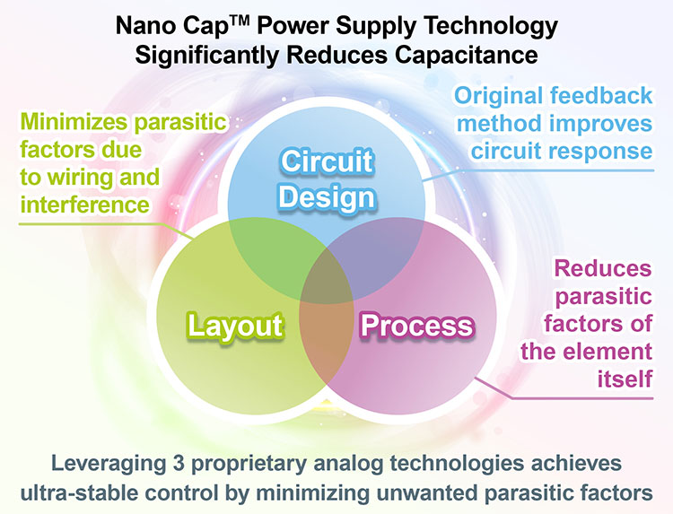 Nano Cap™ Power Supply Technology Significantly Reduces Capacitance